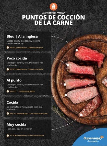 Puntos-de-coccion-de-la-carne